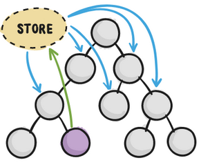store_with_redux