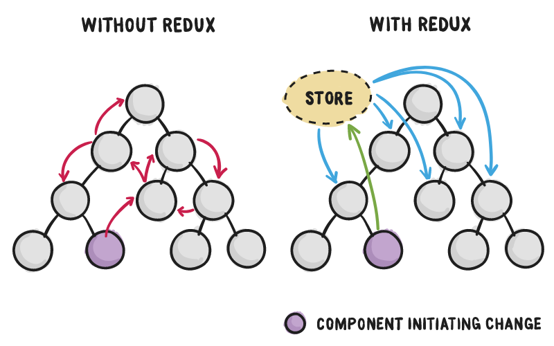 store_comparison_without_with_redux